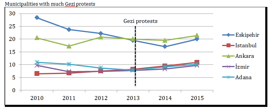 Budgets, Metropolitan Municipalities with Gezi protests