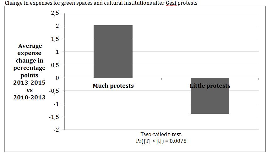 Change in expenses for green spaces and cultural institutions after Gezi protests